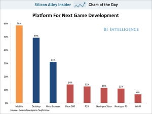 chart-of-the-day-game-makers-are-picking-mobile-devices-over-consoles